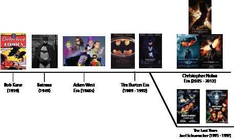 Batman Timeline
